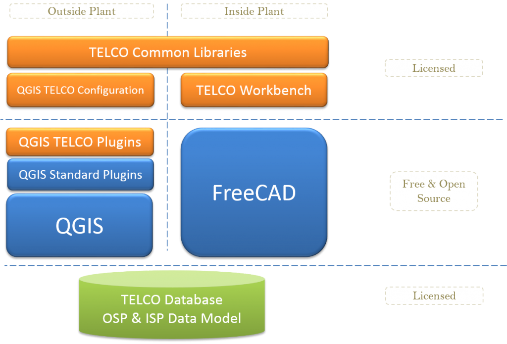 Telco Network Inventory software based on QGIS and FreeCAD